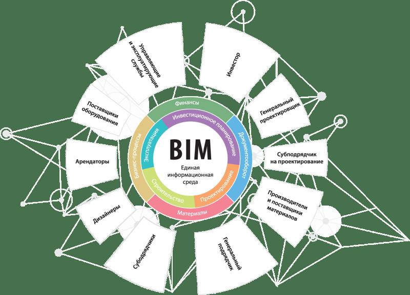 BIM единая информационная среда